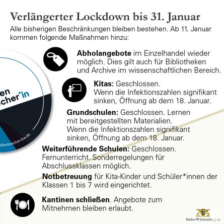 Lockdown 11.-31.01.2021c