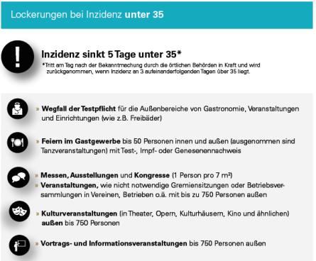 2021-06-07 Lockerungen bei Inzidenz unter 35